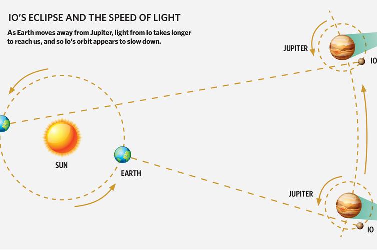 Měření rychlosti světla pomocí Jupiterova měsíce Io.