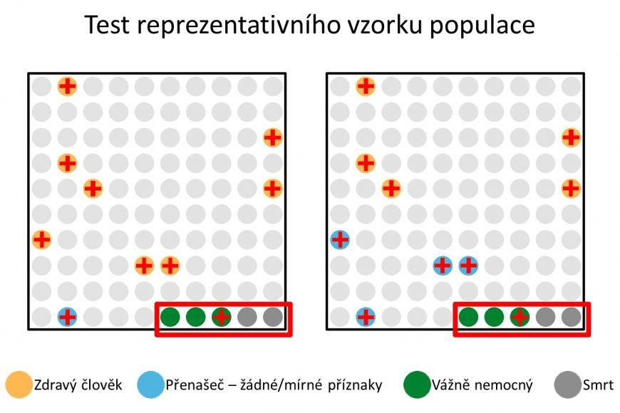 Testování náhodného vzorku populace umožní zjištění počtu osob sasymptomatickým průběhem onemocnění.