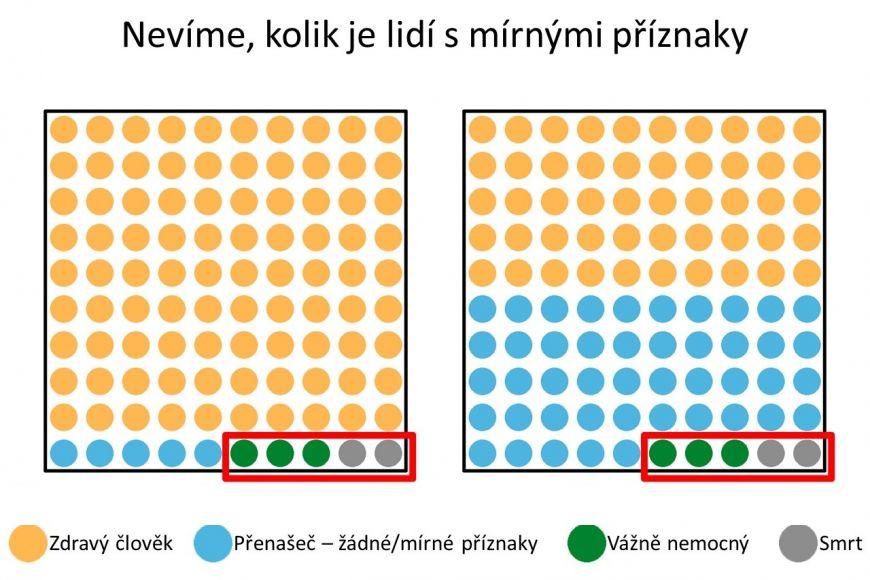 Aktuálně nevíme, kolik je lidí smírnými příznaky, může to být varianta vlevo ivpravo. Testují se totiž jen lidé sklinickými příznaky (červené ohraničené pole).