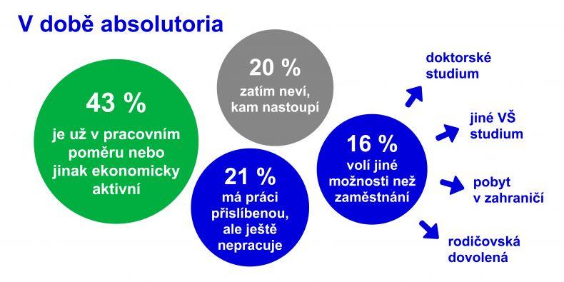 Výsledky průzkumu mezi čerstvými absolventy Masarykovy univerzity ukazují, jak vypadá start jejich kariéry.