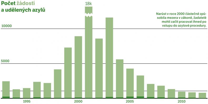 Počet udělených azylů nikdy nepřesáhl hranici 300 za rok.