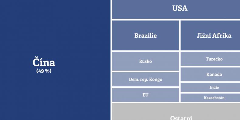Dodavatelé kritických surovin: Podíl jednotlivých zemí na světových dodávkách dvaceti surovin, které Evropská komise označuje jako kritické, tj. naprosto zásadní pro fungování současné společnosti azároveň produkované často téměř výhradně jen jednou nebo několika málo zeměmi.