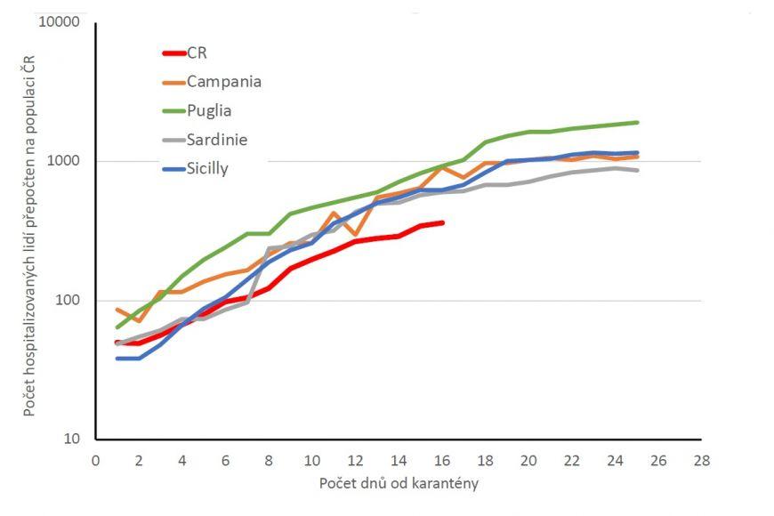 Srovnání vývoje počtu hospitalizovaných lidí vpřepočtu na počet obyvatel od prvních dnů karantény. Graf ukazuje čtyři jihoitalské regiony aČR.