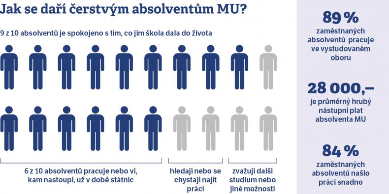 Data vychází z průzkumu, který Masarykova univerzita pravidelně provádí v období od května do srpna mezi aktuálními absolventy prezenčního magisterského studia.