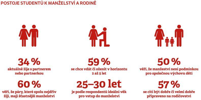 Vybrané údaje z pilotní studie o vztahu studentů MU k manželství.