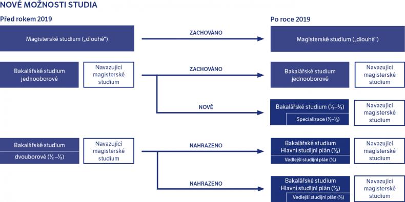 Současný stav a stav, do kterého se začne přecházet v roce 2019. Ilustrováno na bakalářském studiu, zmiňované varianty jsou ale možné i v magisterském.