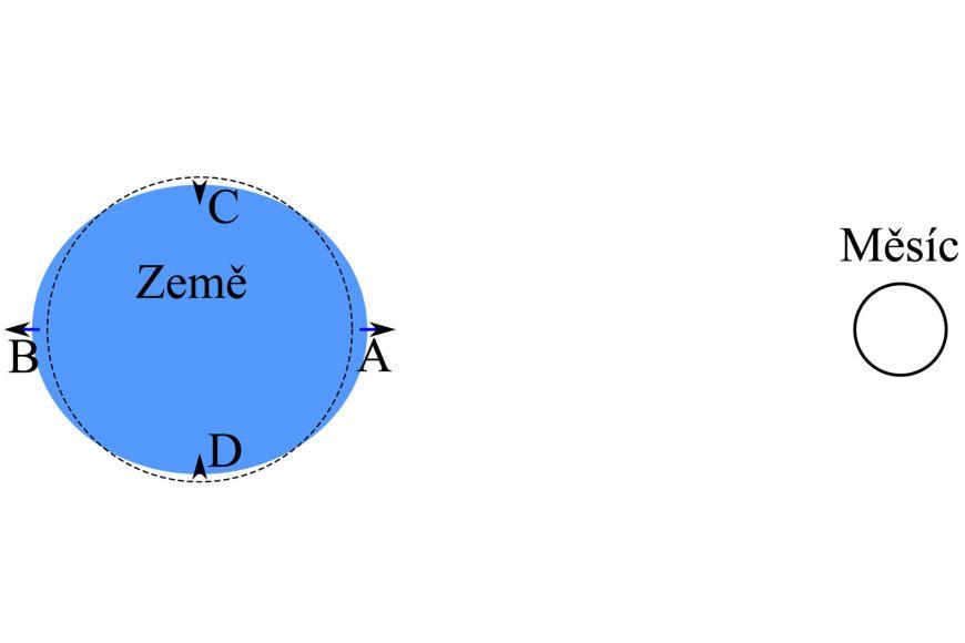 Obr. 2: Pokud by byla Země natočena kMěsíci stále stejnou stranou, body AaB by byly stále na stejných místech jejího povrchu amořská hladina by pak byla vtěchto místech nejvíce vzedmutá (asi o36cm) anaopak snížená by byla vbodech C aD (asi o18cm). Šipky ukazují výslednice sil zobr. 1.