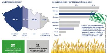 Zdroj: MŽP/Zpráva o životním prostředí České republiky (2010). Infografika: Petr Hrnčíř.