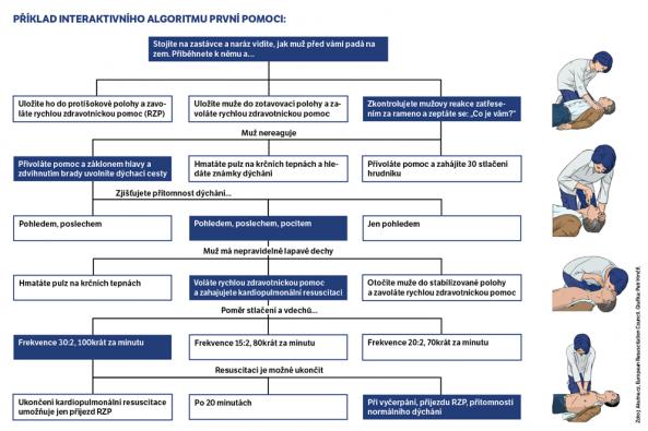 Na Masarykově univerzitě si s pomocí virtuálních pacientů studenti už dnes osvojují základní dovednosti v akutní medicíně. Infografika: Petr Hrnčíř.