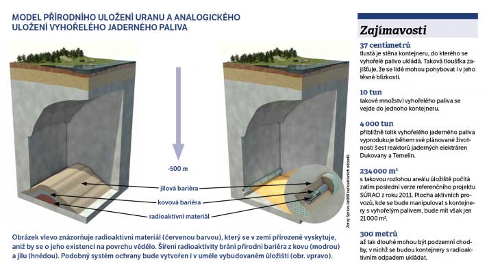 Obrázek vlevo znázorňuje radioaktivní materiál (červenou barvou), který se v zemi přirozeně vyskytuje, aniž by se o jeho existenci na povrchu vědělo. Šíření radioaktivity brání přírodní bariéra z kovu (modrou) a jílu (hnědou). Podobný systém ochrany bude vytvořen i v uměle vybudovaném úložišti (obr. vpravo). Zdroj: Správa úložišť radioaktivních odpadů. Infografika: Petr Hrnčíř / muni.cz