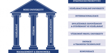 Dlouhodobý záměr formuluje základní strategické priority a klíčové nástroje pro jejich realizaci. Grafika: Petr Hrnčíř.