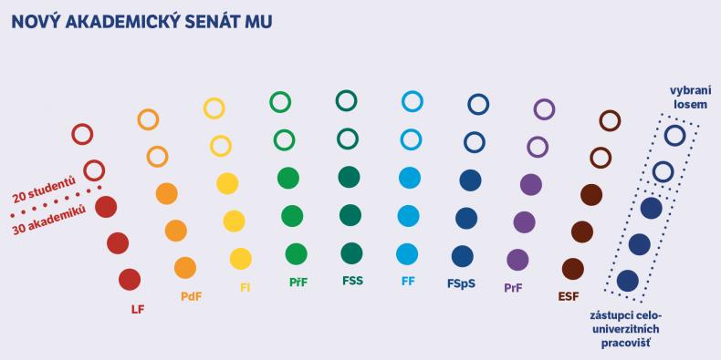 Složení, ve kterém Akademický senát MU od příštího roku zasedne.