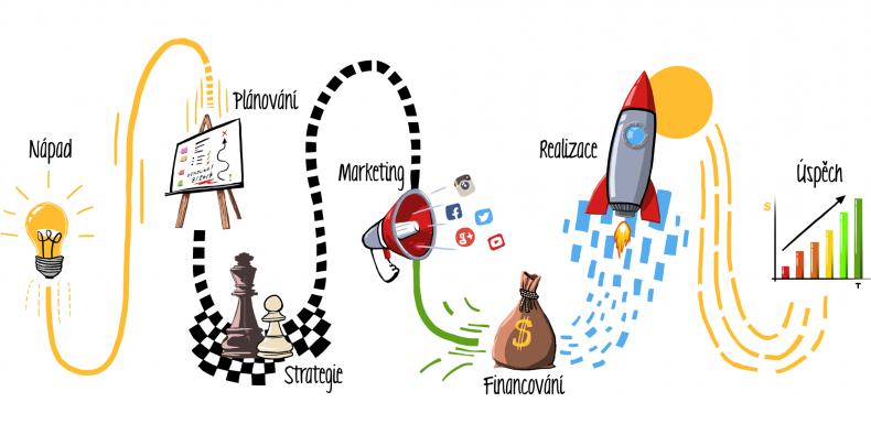Schéma start-up projektu.