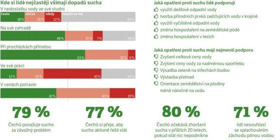 Infografika: Petr Hrnčíř Zdroj: Česká veřejnost a sucho 2018